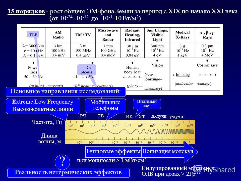 15 порядков - рост общего ЭМ-фона Земли за период с XIX по начало XXI века (от 10 -24 -10 -12 до 10 -1 -10 Вт/м 2 ) Частота, Гц Длина волны, м Ионизация молекул Тепловые эффекты при мощности > 1 мВт/см 2 Индуцированный мутагенез, ОЛБ при дозах > 2Гр