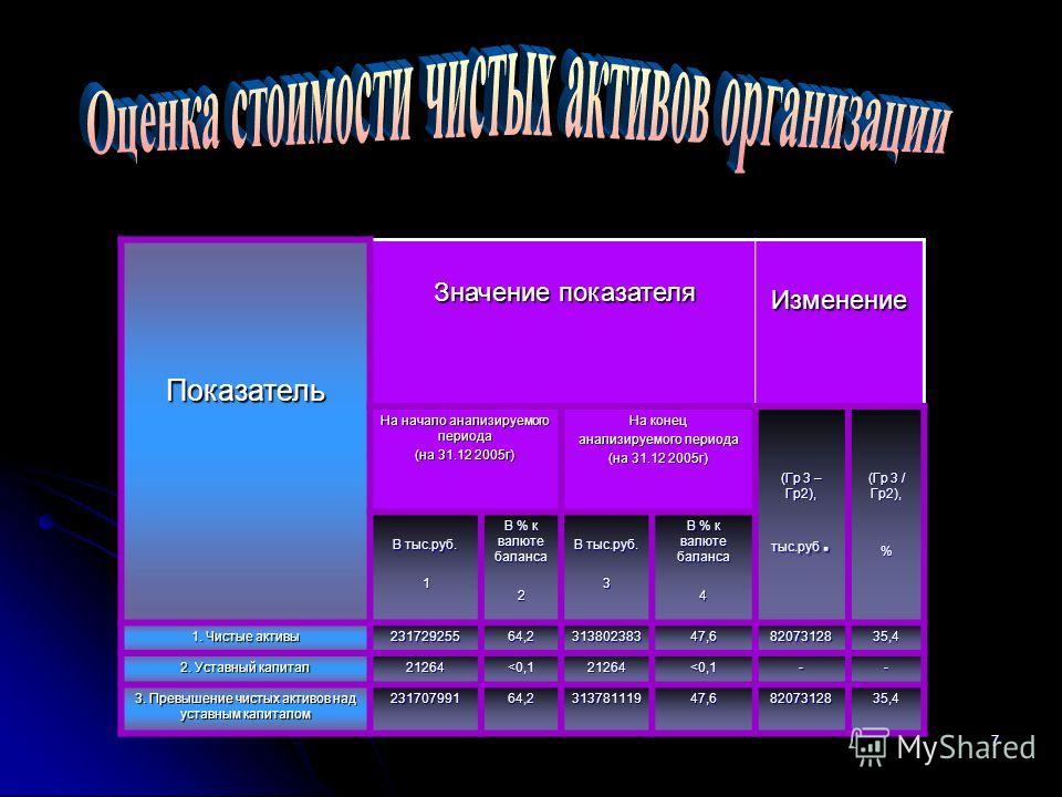 7Показатель Значение показателя Значение показателяИзменение На начало анализируемого периода (на 31.12 2005г) На конец анализируемого периода (на 31.12 2005г) (Гр 3 – Гр2), тыс.руб. (Гр 3 / Гр2), % В тыс.руб. 1 В % к валюте баланса 2 В тыс.руб. 3 В