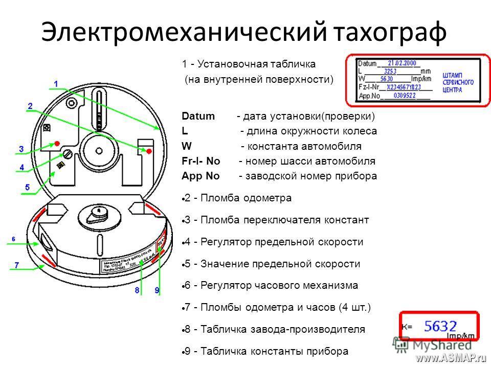 Электромеханический тахограф 1 - Установочная табличка (на внутренней поверхности) Datum - дата установки(проверки) L - длина окружности колеса W - константа автомобиля Fr-I- No - номер шасси автомобиля App No - заводской номер прибора 2 - Пломба одо