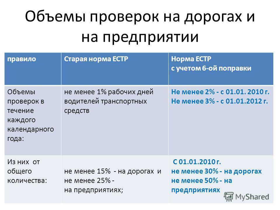 Объемы проверок на дорогах и на предприятии правилоСтарая норма ЕСТРНорма ЕСТР с учетом 6-ой поправки Объемы проверок в течение каждого календарного года: не менее 1% рабочих дней водителей транспортных средств Не менее 2% - с 01.01. 2010 г. Не менее