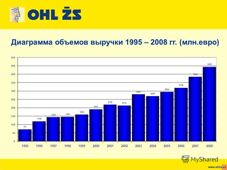 Диаграмма объемов выручки 1995 – 2008 гг. (млн.евро)