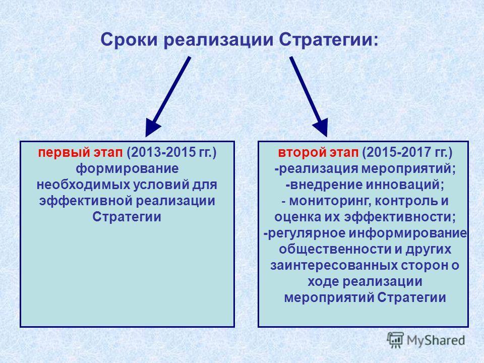 Сроки реализации Стратегии: первый этап (2013-2015 гг.) формирование необходимых условий для эффективной реализации Стратегии второй этап (2015-2017 гг.) -реализация мероприятий; -внедрение инноваций; - мониторинг, контроль и оценка их эффективности;