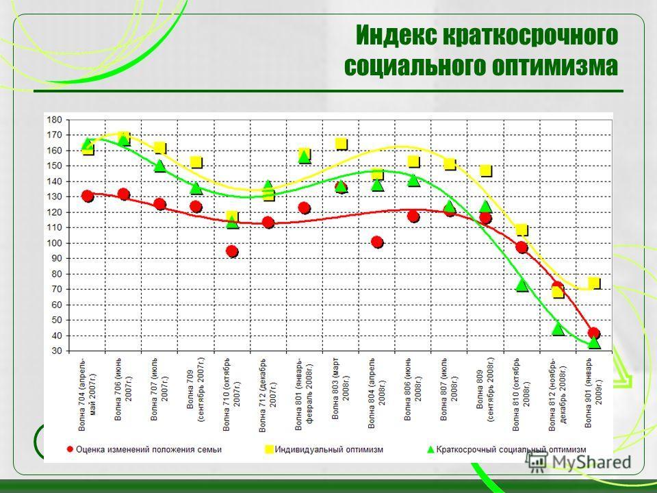 34 Индекс краткосрочного социального оптимизма