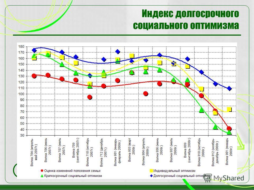 36 Индекс долгосрочного социального оптимизма