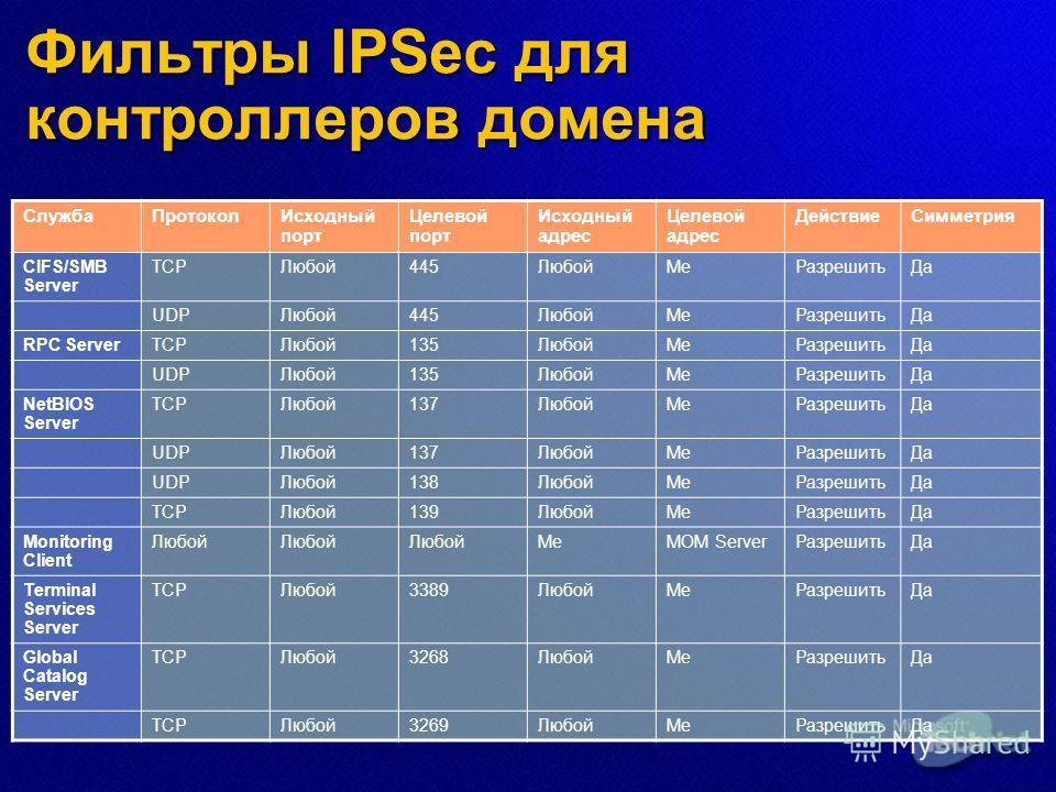 Фильтры IPSec для контроллеров домена СлужбаПротоколИсходный порт Целевой порт Исходный адрес Целевой адрес ДействиеСимметрия CIFS/SMB Server TCPЛюбой445ЛюбойMeРазрешитьДа UDPЛюбой445ЛюбойMeРазрешитьДа RPC ServerTCPЛюбой135ЛюбойMeРазрешитьДа UDPЛюбой
