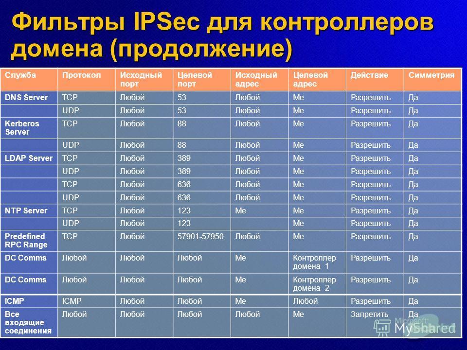 Фильтры IPSec для контроллеров домена (продолжение) СлужбаПротоколИсходный порт Целевой порт Исходный адрес Целевой адрес ДействиеСимметрия DNS ServerTCPЛюбой53ЛюбойMeРазрешитьДа UDPЛюбой53ЛюбойMeРазрешитьДа Kerberos Server TCPЛюбой88ЛюбойMeРазрешить