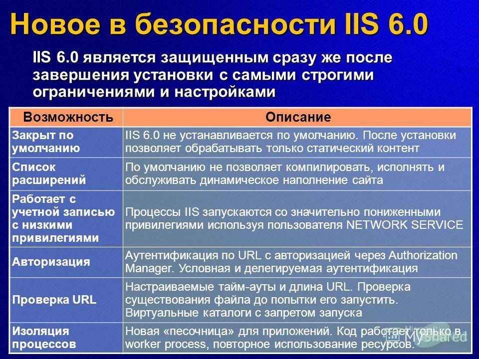 Новое в безопасности IIS 6.0 IIS 6.0 является защищенным сразу же после завершения установки с самыми строгими ограничениями и настройками ВозможностьОписание Закрыт по умолчанию IIS 6.0 не устанавливается по умолчанию. После установки позволяет обра