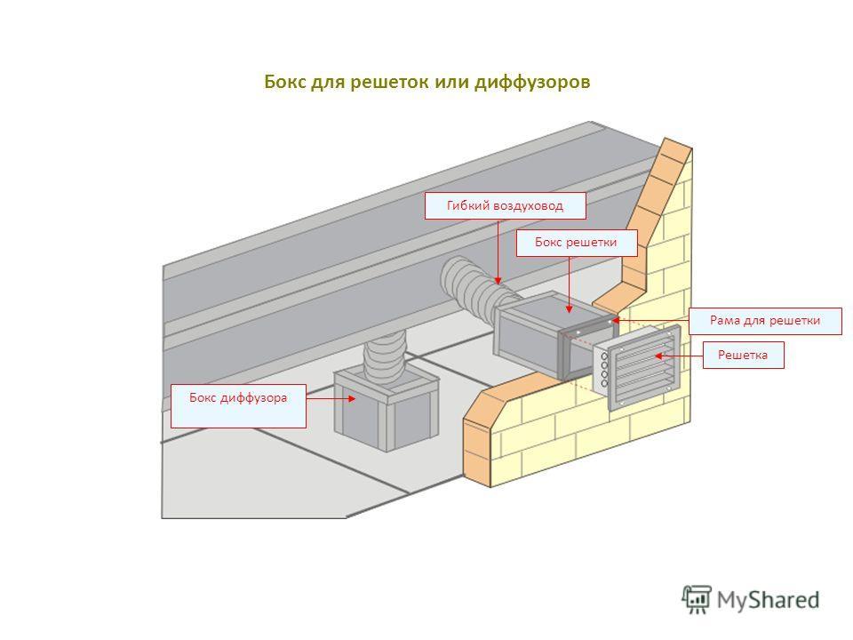 Рама для решетки Гибкий воздуховод Решетка Бокс решетки Бокс диффузора Бокс для решеток или диффузоров