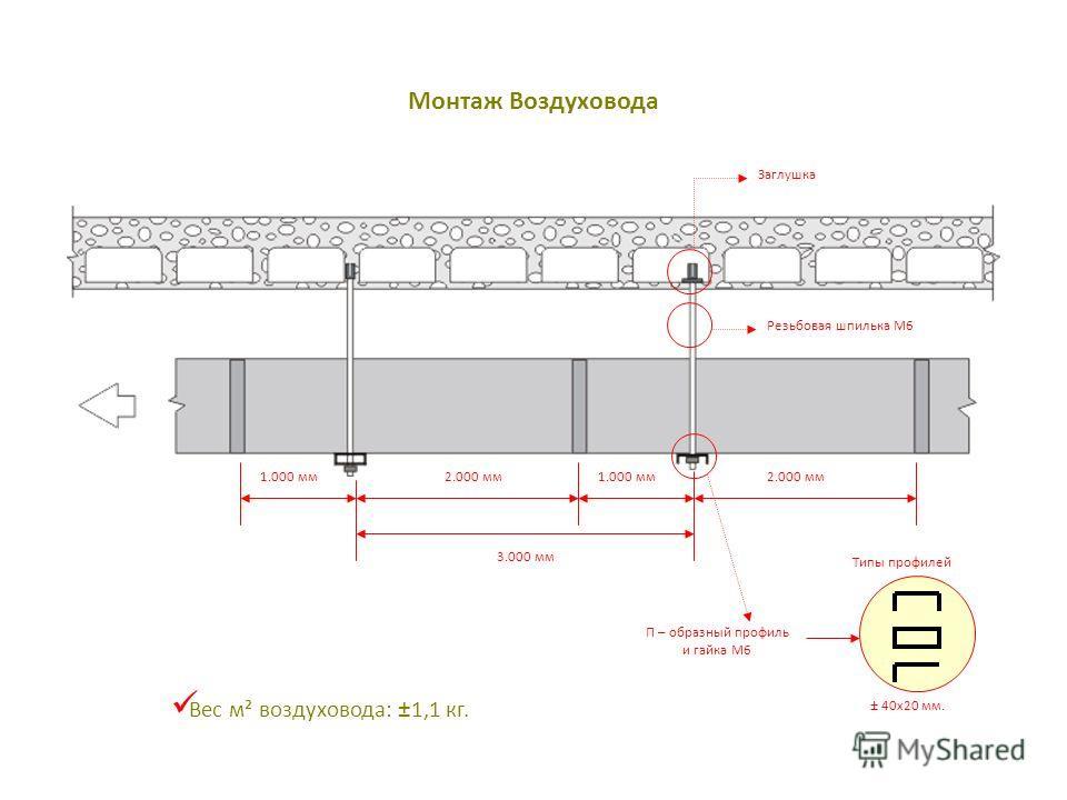 Монтаж Воздуховода Вес м² воздуховода: ±1,1 кг. Заглушка П – образный профиль и гайка M6 Резьбовая шпилька M6 2.000 мм 3.000 мм 2.000 мм1.000 мм Типы профилей ± 40x20 мм.