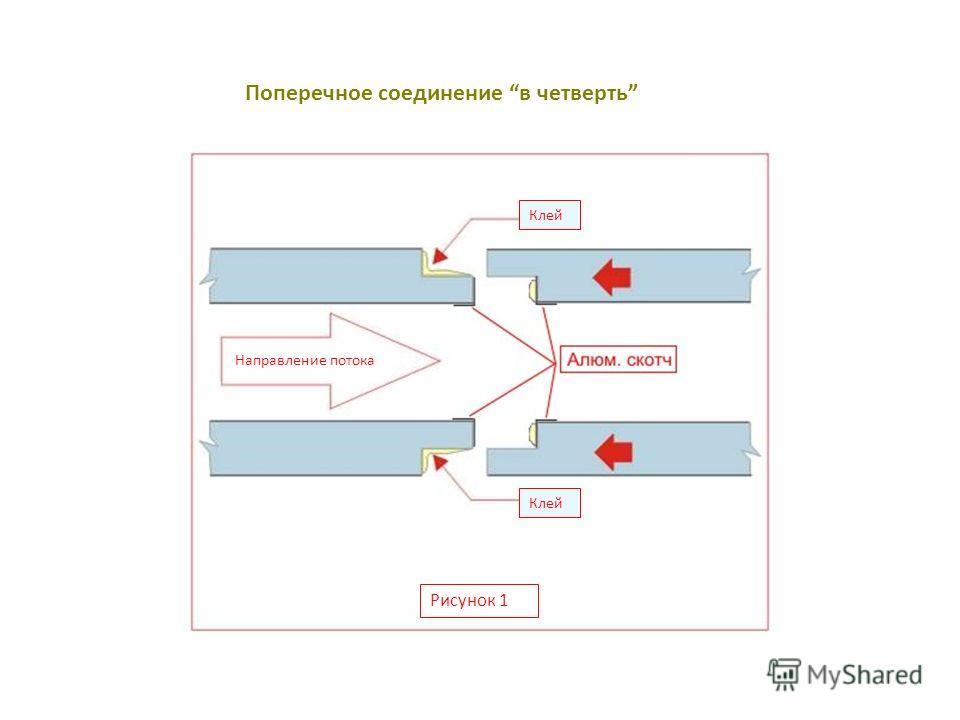 Поперечное соединение в четверть Клей Направление потока Рисунок 1