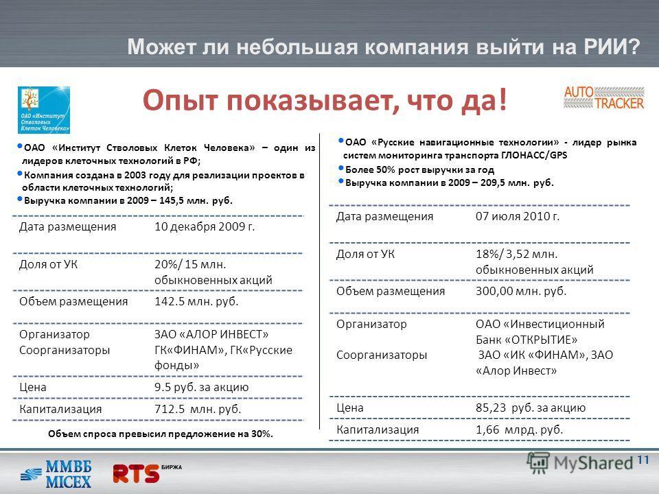 Может ли небольшая компания выйти на РИИ? Опыт показывает, что да! 11 Дата размещения10 декабря 2009 г. Доля от УК20%/ 15 млн. обыкновенных акций Объем размещения142.5 млн. руб. Организатор Соорганизаторы ЗАО «АЛОР ИНВЕСТ» ГК«ФИНАМ», ГК«Русские фонды