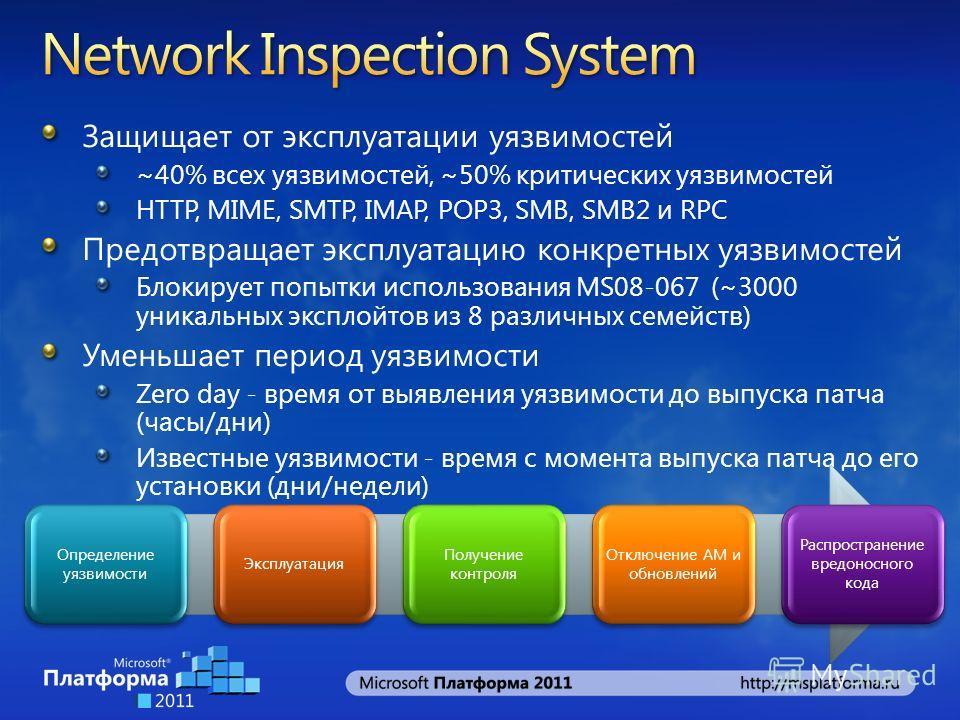 Защищает от эксплуатации уязвимостей ~40% всех уязвимостей, ~50% критических уязвимостей HTTP, MIME, SMTP, IMAP, POP3, SMB, SMB2 и RPC Предотвращает эксплуатацию конкретных уязвимостей Блокирует попытки использования MS08-067 (~3000 уникальных экспло