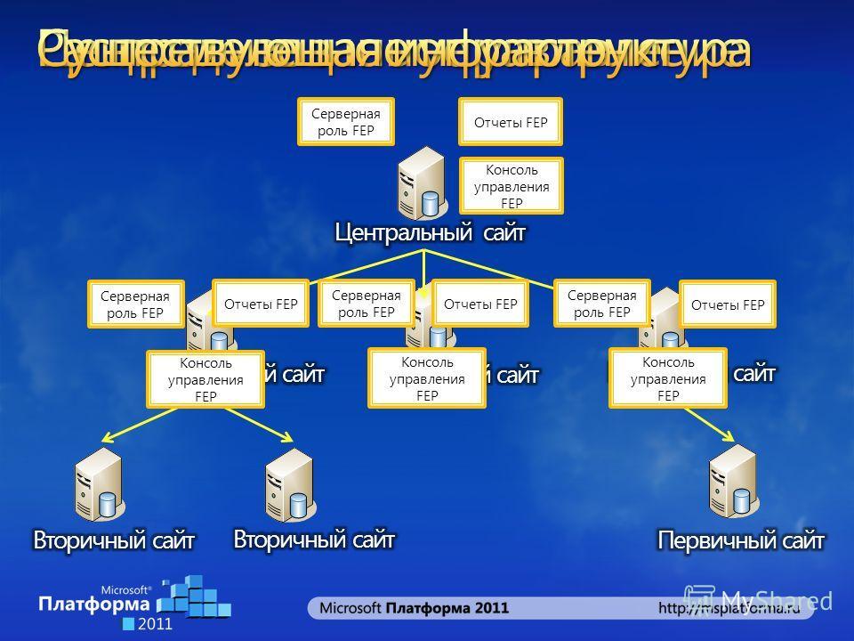 Консоль управления FEP Серверная роль FEP Отчеты FEP Серверная роль FEP Отчеты FEP
