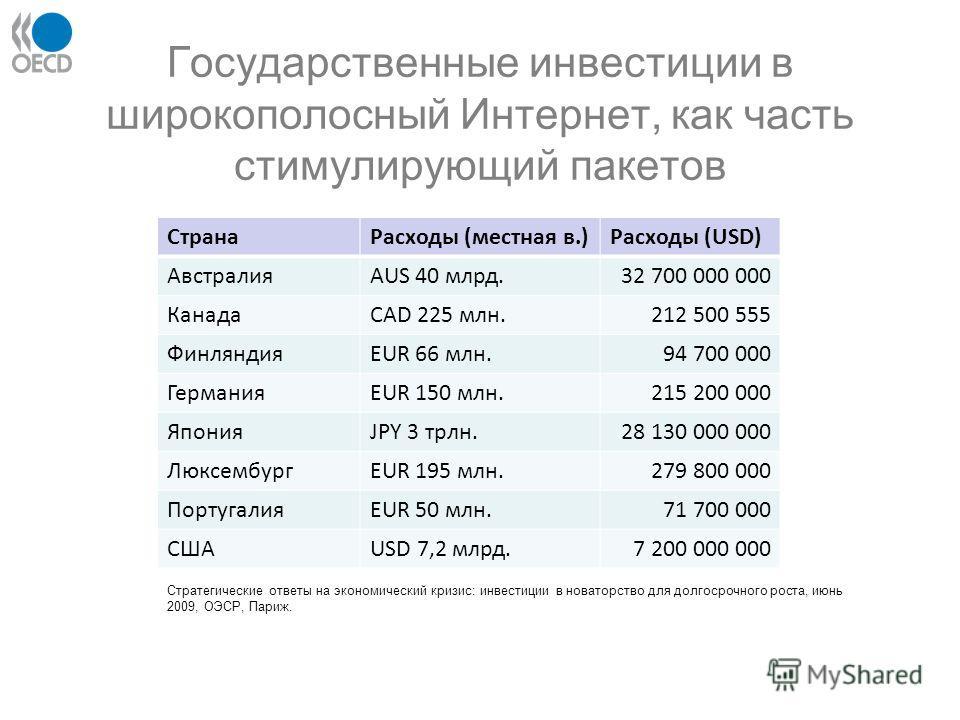 Государственные инвестиции в широкополосный Интернет, как часть стимулирующий пакетов СтранаРасходы (местная в.)Расходы (USD) АвстралияAUS 40 млрд.32 700 000 000 КанадаCAD 225 млн.212 500 555 ФинляндияEUR 66 млн.94 700 000 ГерманияEUR 150 млн.215 200