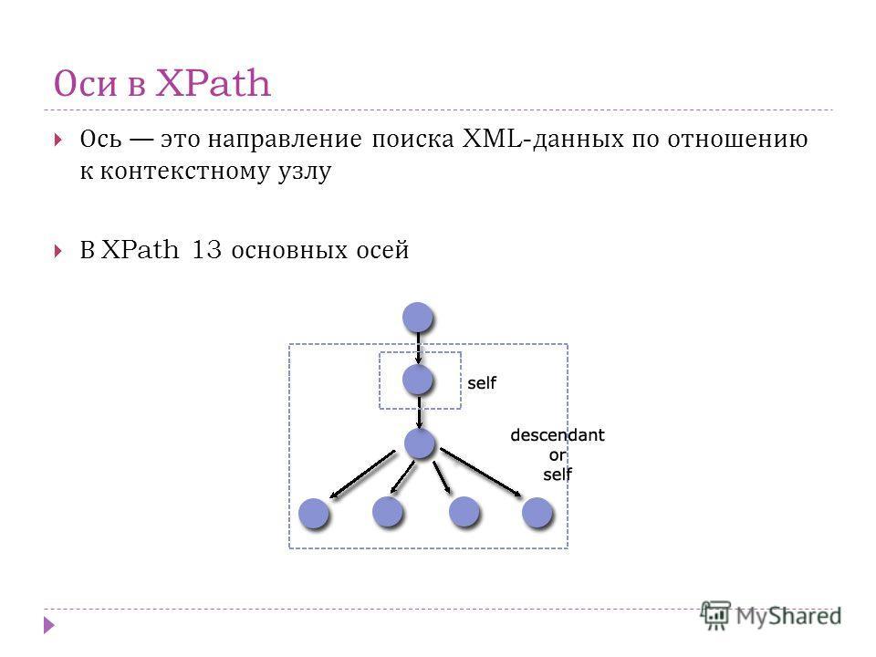 Оси в XPath Ось это направление поиска XML- данных по отношению к контекстному узлу В XPath 13 основных осей