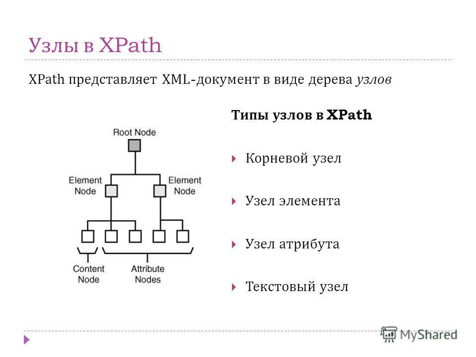 Узлы в XPath XPath представляет XML- документ в виде дерева узлов Типы узлов в XPath Корневой узел Узел элемента Узел атрибута Текстовый узел