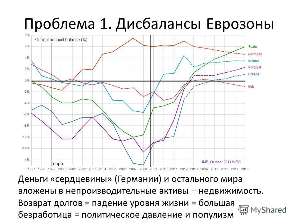 Проблема 1. Дисбалансы Еврозоны Деньги «сердцевины» (Германии) и остального мира вложены в непроизводительные активы – недвижимость. Возврат долгов = падение уровня жизни = большая безработица = политическое давление и популизм