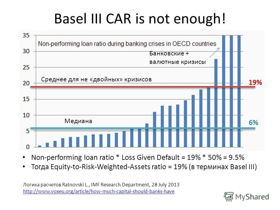 Basel III CAR is not enough! Логика расчетов Ratnovski L., IMF Research Department, 28 July 2013 http://www.voxeu.org/article/how-much-capital-should-banks-have Non-performing loan ratio * Loss Given Default = 19% * 50% = 9.5% Тогда Equity-to-Risk-We