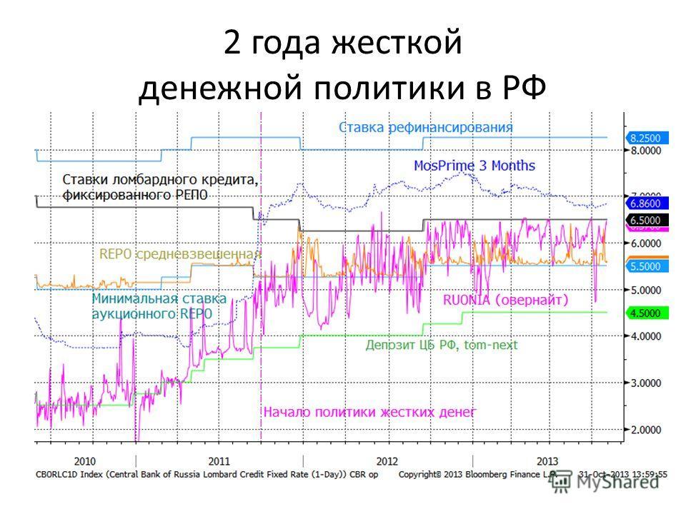 2 года жесткой денежной политики в РФ
