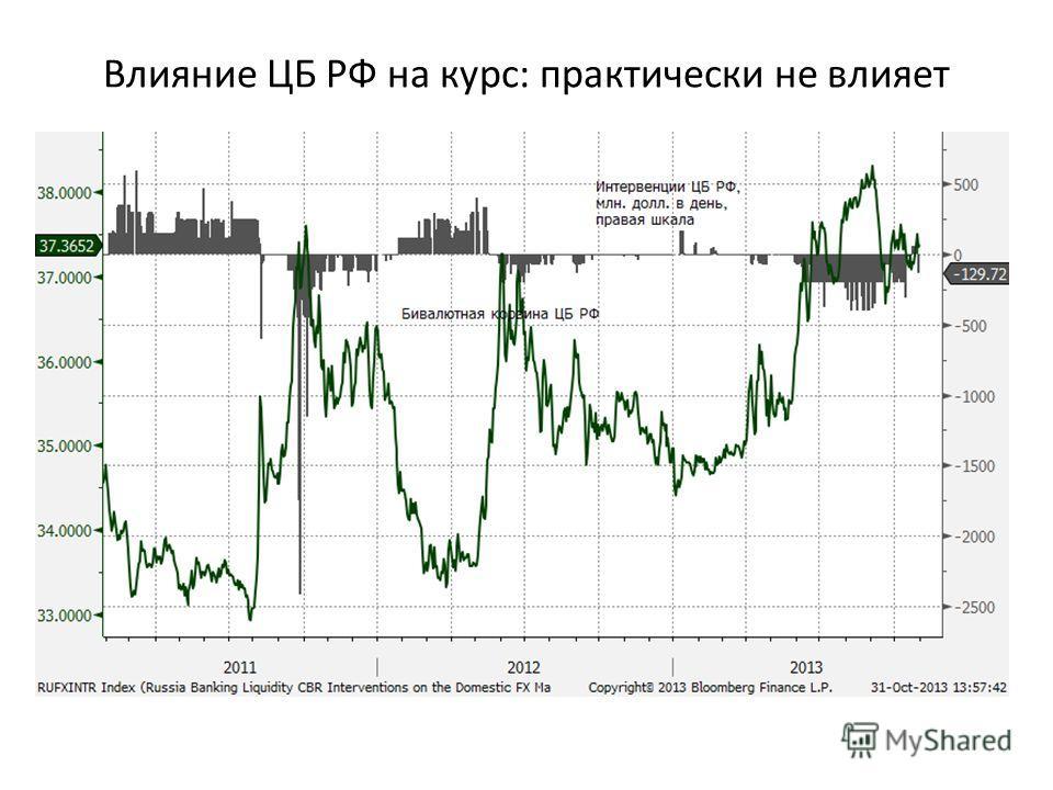 Влияние ЦБ РФ на курс: практически не влияет