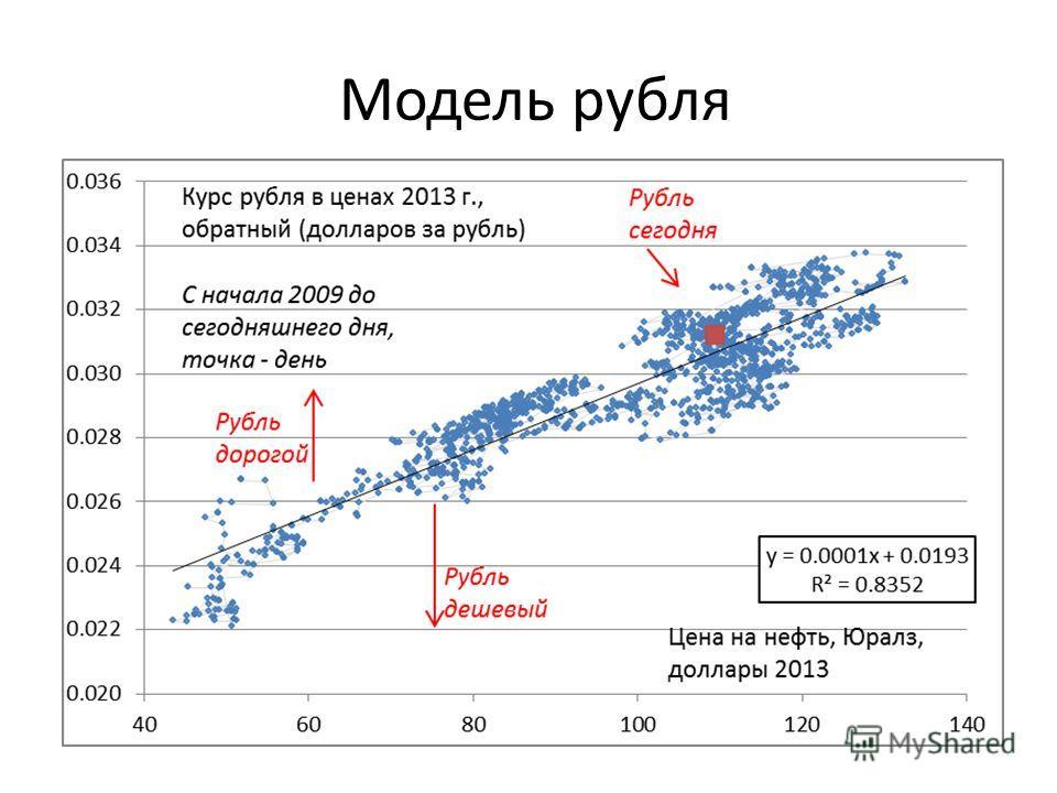 Модель рубля