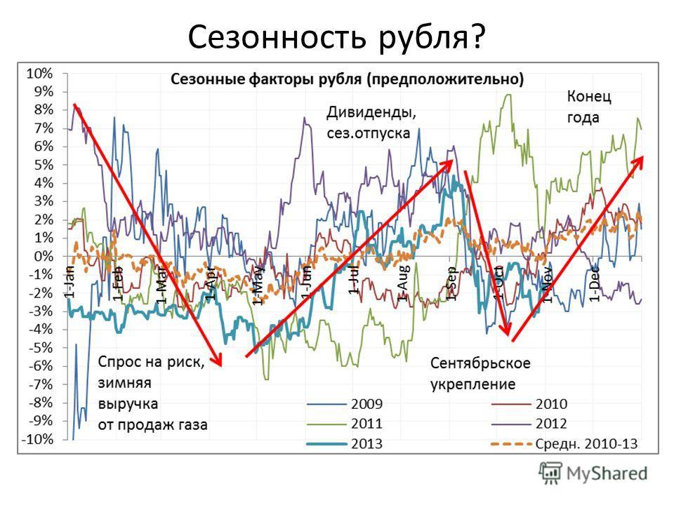Сезонность рубля?