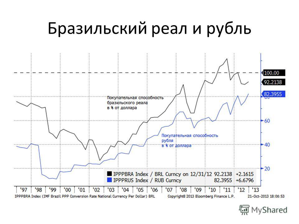 Бразильский реал и рубль