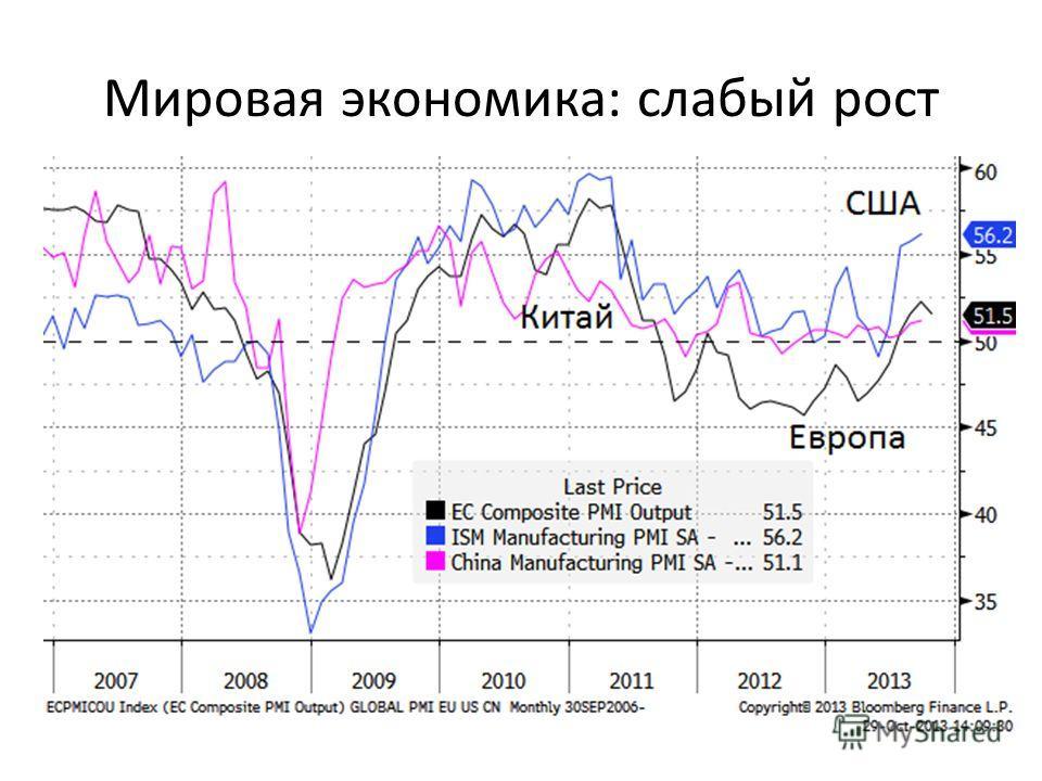 Мировая экономика: слабый рост
