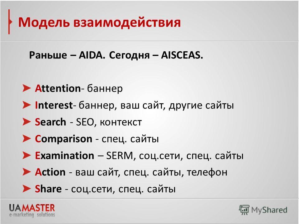 Модель взаимодействия Раньше – AIDA. Сегодня – AISCEAS. Attention- баннер Interest- баннер, ваш сайт, другие сайты Search - SEO, контекст Comparison - спец. сайты Examination – SERM, соц.сети, спец. сайты Action - ваш сайт, спец. сайты, телефон Share