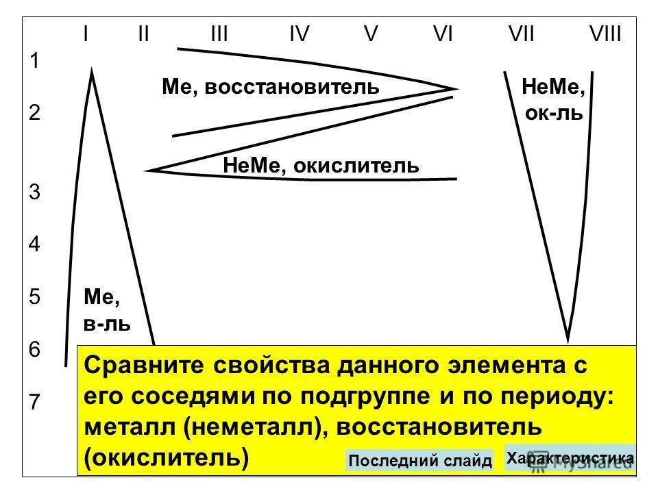 I II III IV V VI VII VIII 1 Ме, восстановитель НеМе, 2 ок-ль НеМе, окислитель 3 4 5 Ме, в-ль 6 7 Сравните свойства данного элемента с его соседями по подгруппе и по периоду: металл (неметалл), восстановитель (окислитель) Характеристика Последний слай