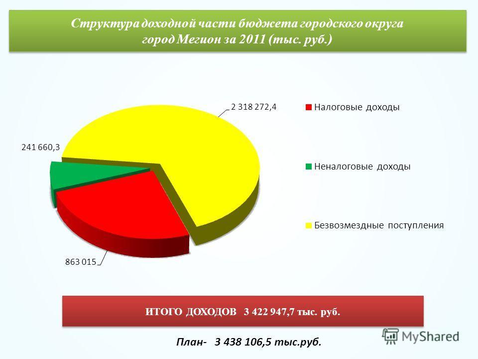 Структура доходной части бюджета городского округа город Мегион за 2011 (тыс. руб.) ИТОГО ДОХОДОВ 3 422 947,7 тыс. руб. План- 3 438 106,5 тыс.руб.