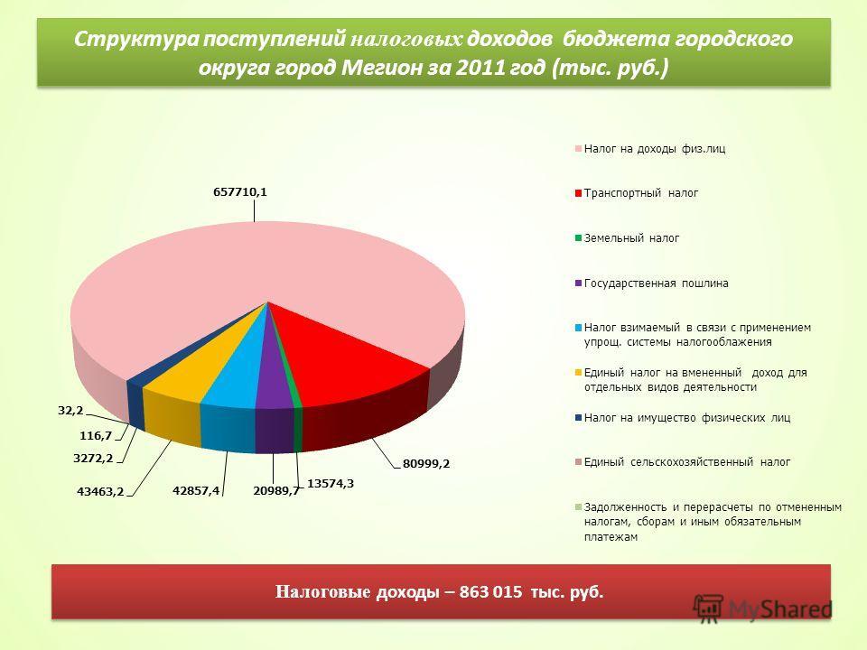 Структура поступлений налоговых доходов бюджета городского округа город Мегион за 2011 год (тыс. руб.) Налоговые доходы – 863 015 тыс. руб.