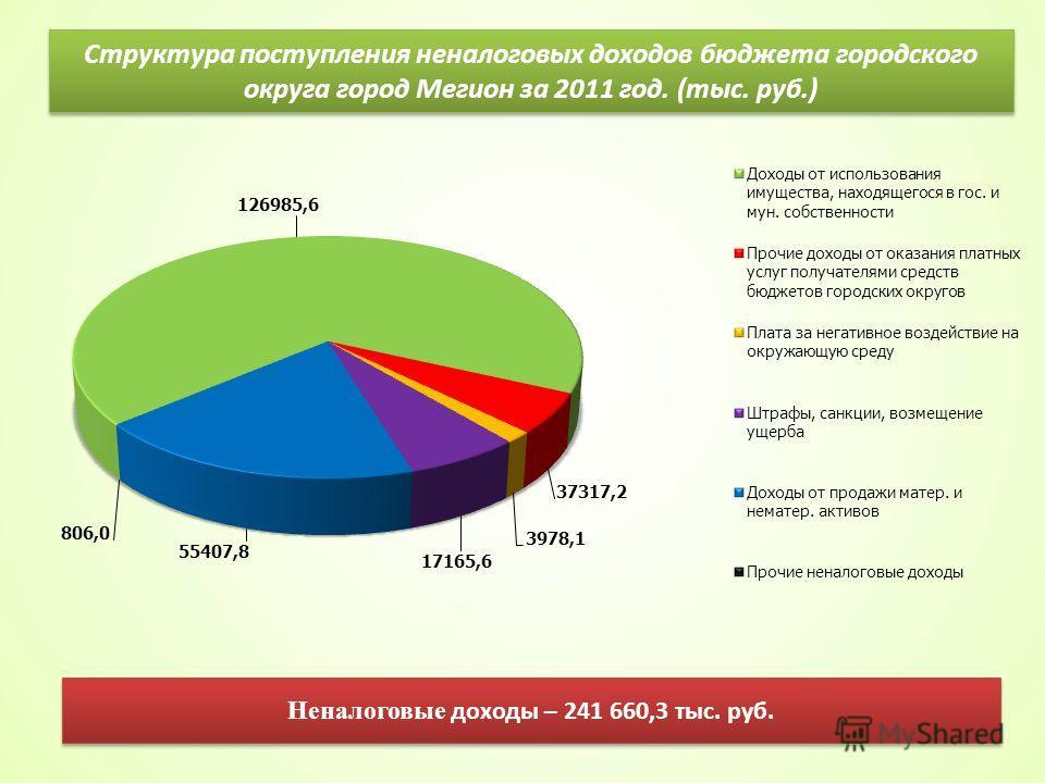Структура поступления неналоговых доходов бюджета городского округа город Мегион за 2011 год. (тыс. руб.) Неналоговые доходы – 241 660,3 тыс. руб.