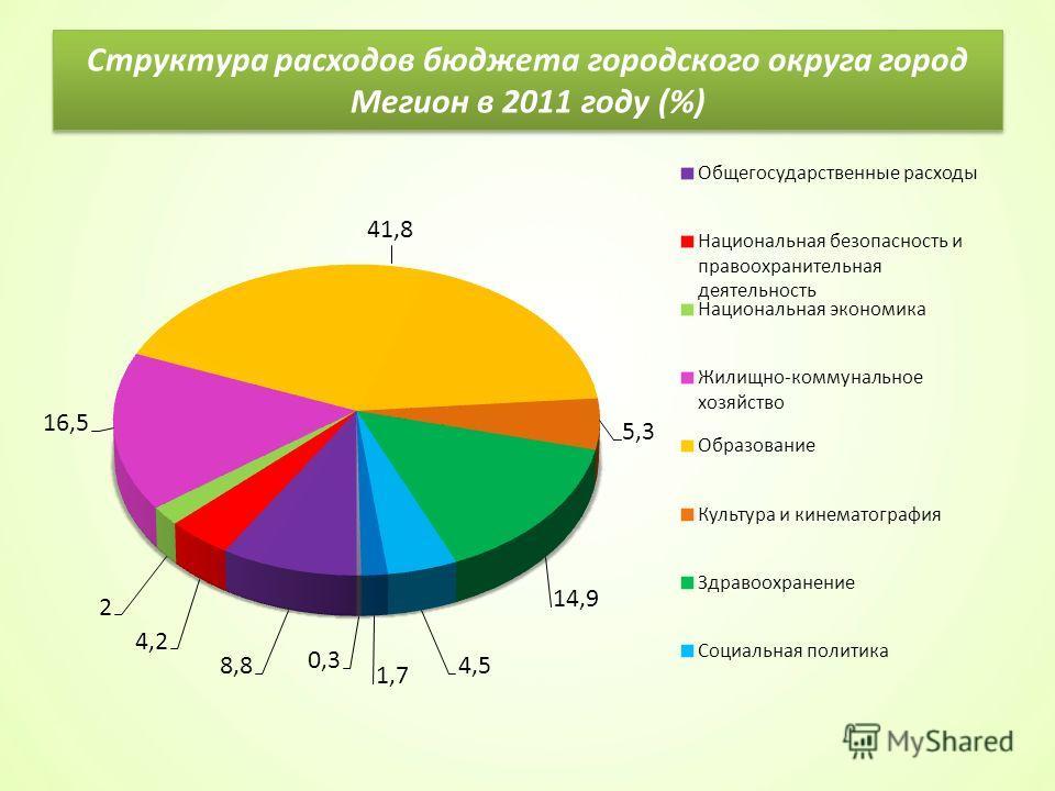 Структура расходов бюджета городского округа город Мегион в 2011 году (%)