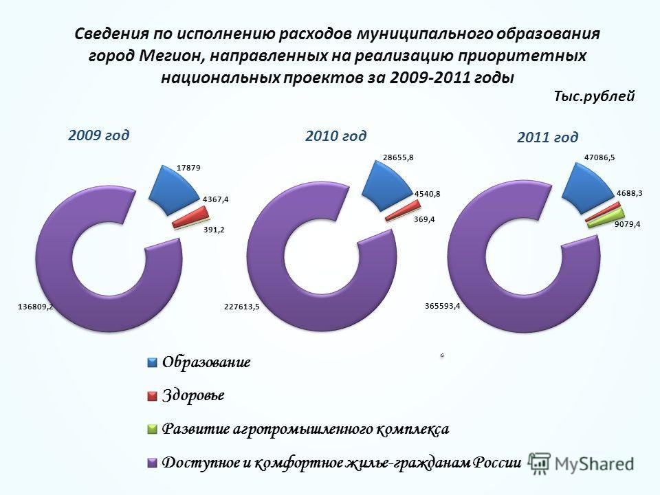 2009 год 2010 год 2011 год Сведения по исполнению расходов муниципального образования город Мегион, направленных на реализацию приоритетных национальных проектов за 2009-2011 годы Тыс.рублей