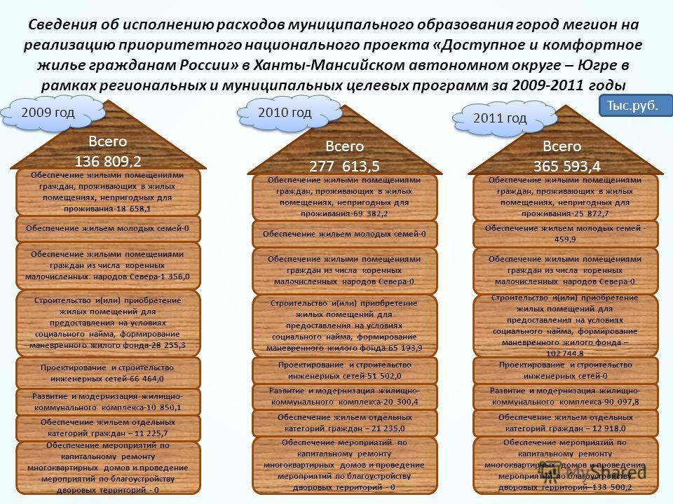 Всего 136 809,2 Обеспечение жилыми помещениями граждан, проживающих в жилых помещениях, непригодных для проживания-18 658,1 Всего 277 613,5 Обеспечение жилыми помещениями граждан, проживающих в жилых помещениях, непригодных для проживания-69 382,2 Об