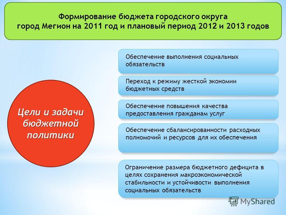 Цели и задачи бюджетной политики Обеспечение выполнения социальных обязательств Переход к режиму жесткой экономии бюджетных средств Обеспечение повышения качества предоставления гражданам услуг Обеспечение сбалансированности расходных полномочий и ре