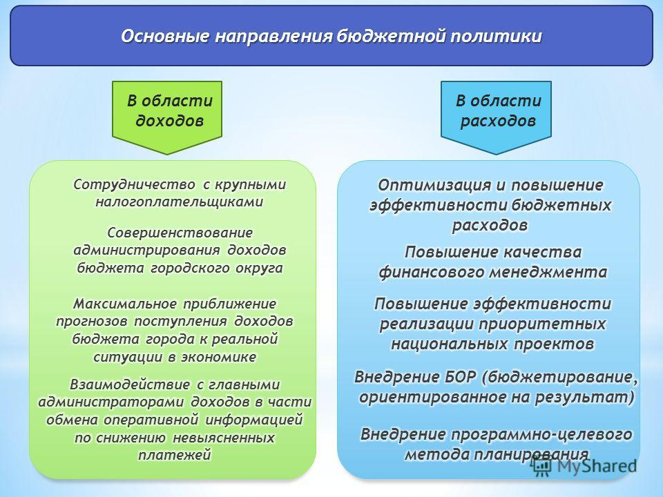 Основные направления бюджетной политики В области доходов В области расходов