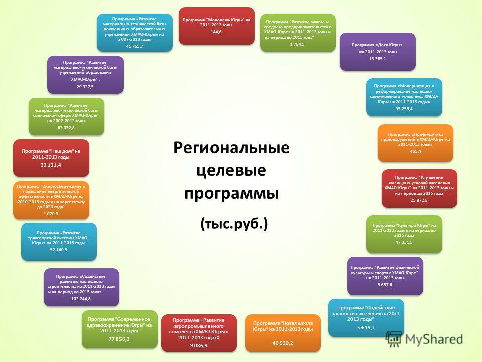 Региональные целевые программы Программа