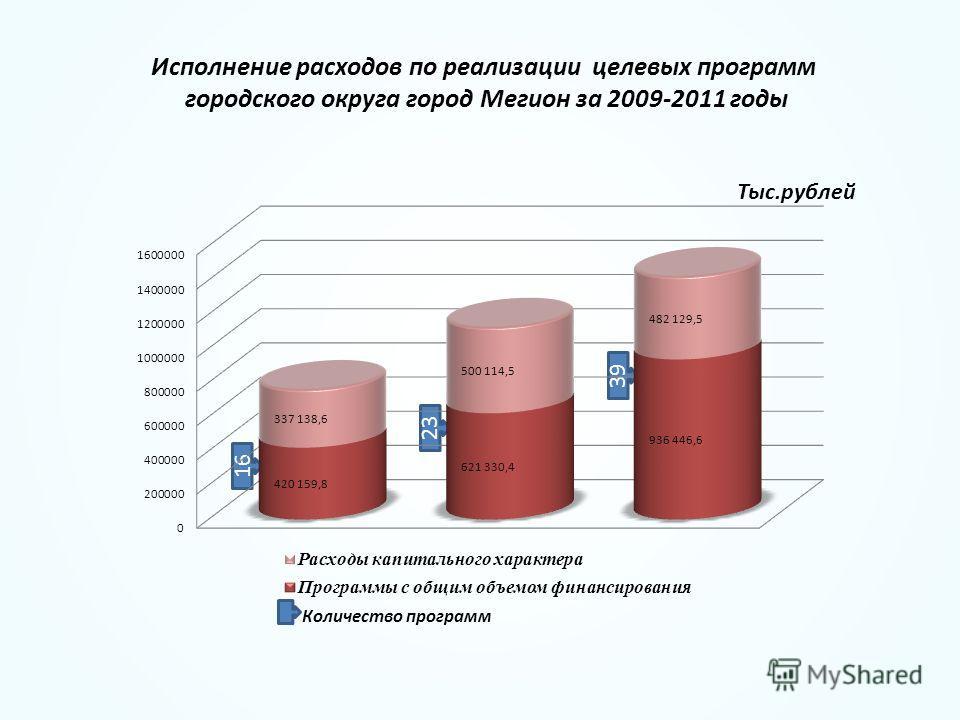 Исполнение расходов по реализации целевых программ городского округа город Мегион за 2009-2011 годы Тыс.рублей 16 23 39 Количество программ