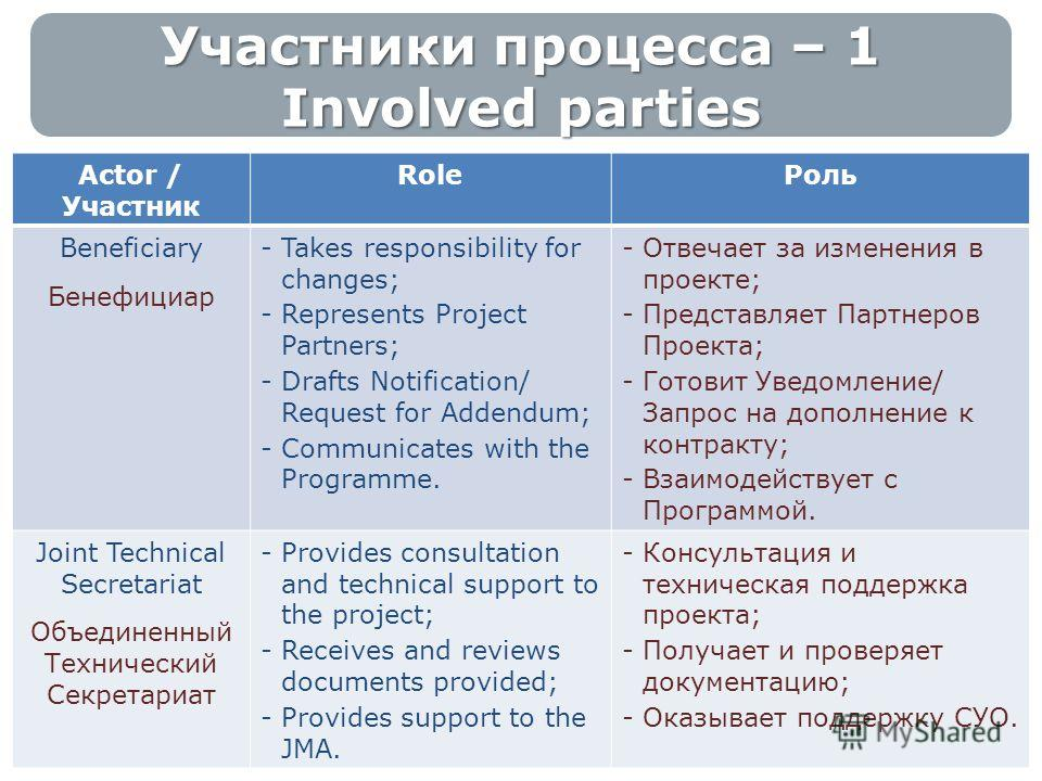 Участники процесса – 1 Involved parties 3 Actor / Участник RoleРоль Beneficiary Бенефициар -Takes responsibility for changes; -Represents Project Partners; -Drafts Notification/ Request for Addendum; -Communicates with the Programme. -Отвечает за изм