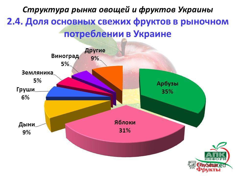 Структура рынка овощей и фруктов Украины 2.4. Доля основных свежих фруктов в рыночном потреблении в Украине