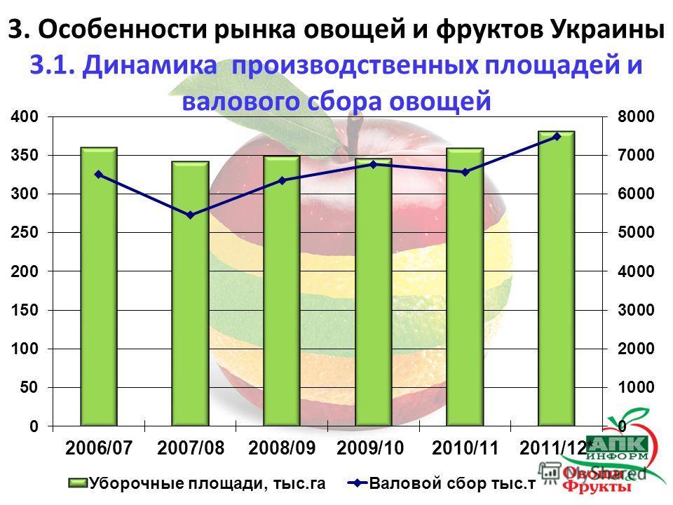 3. Особенности рынка овощей и фруктов Украины 3.1. Динамика производственных площадей и валового сбора овощей