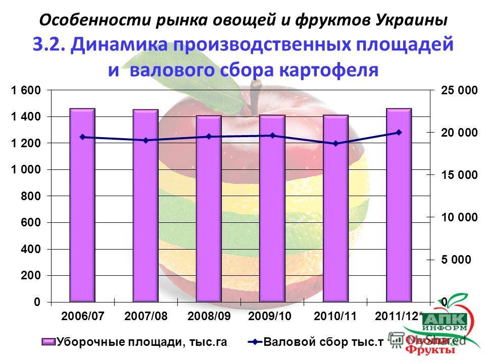 Особенности рынка овощей и фруктов Украины 3.2. Динамика производственных площадей и валового сбора картофеля
