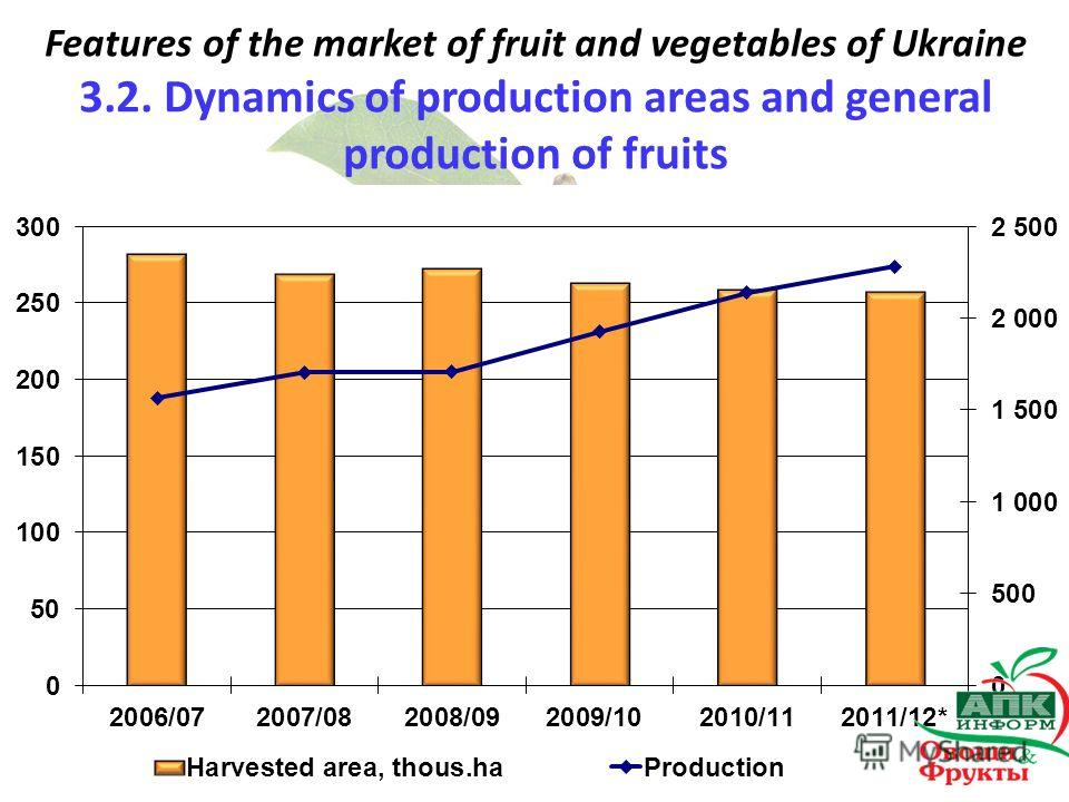 Features of the market of fruit and vegetables of Ukraine 3.2. Dynamics of production areas and general production of fruits