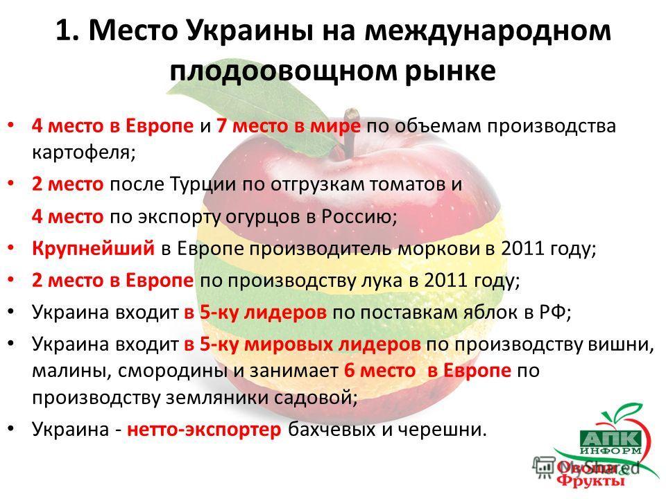 1. Место Украины на международном плодоовощном рынке 4 место в Европе и 7 место в мире по объемам производства картофеля; 2 место после Турции по отгрузкам томатов и 4 место по экспорту огурцов в Россию; Крупнейший в Европе производитель моркови в 20