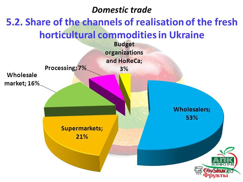 Domestic trade 5.2. Share of the channels of realisation of the fresh horticultural commodities in Ukraine