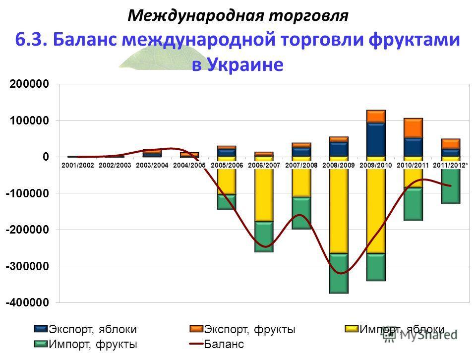 Международная торговля 6.3. Баланс международной торговли фруктами в Украине