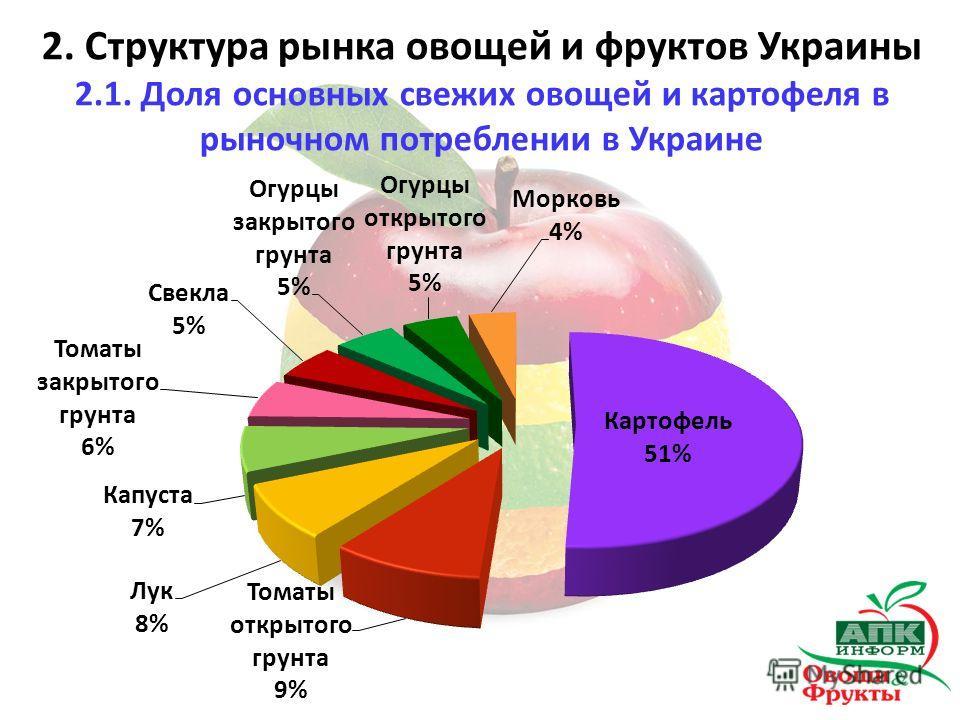 2. Структура рынка овощей и фруктов Украины 2.1. Доля основных свежих овощей и картофеля в рыночном потреблении в Украине