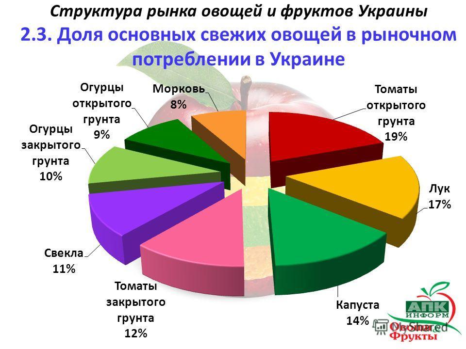 Структура рынка овощей и фруктов Украины 2.3. Доля основных свежих овощей в рыночном потреблении в Украине